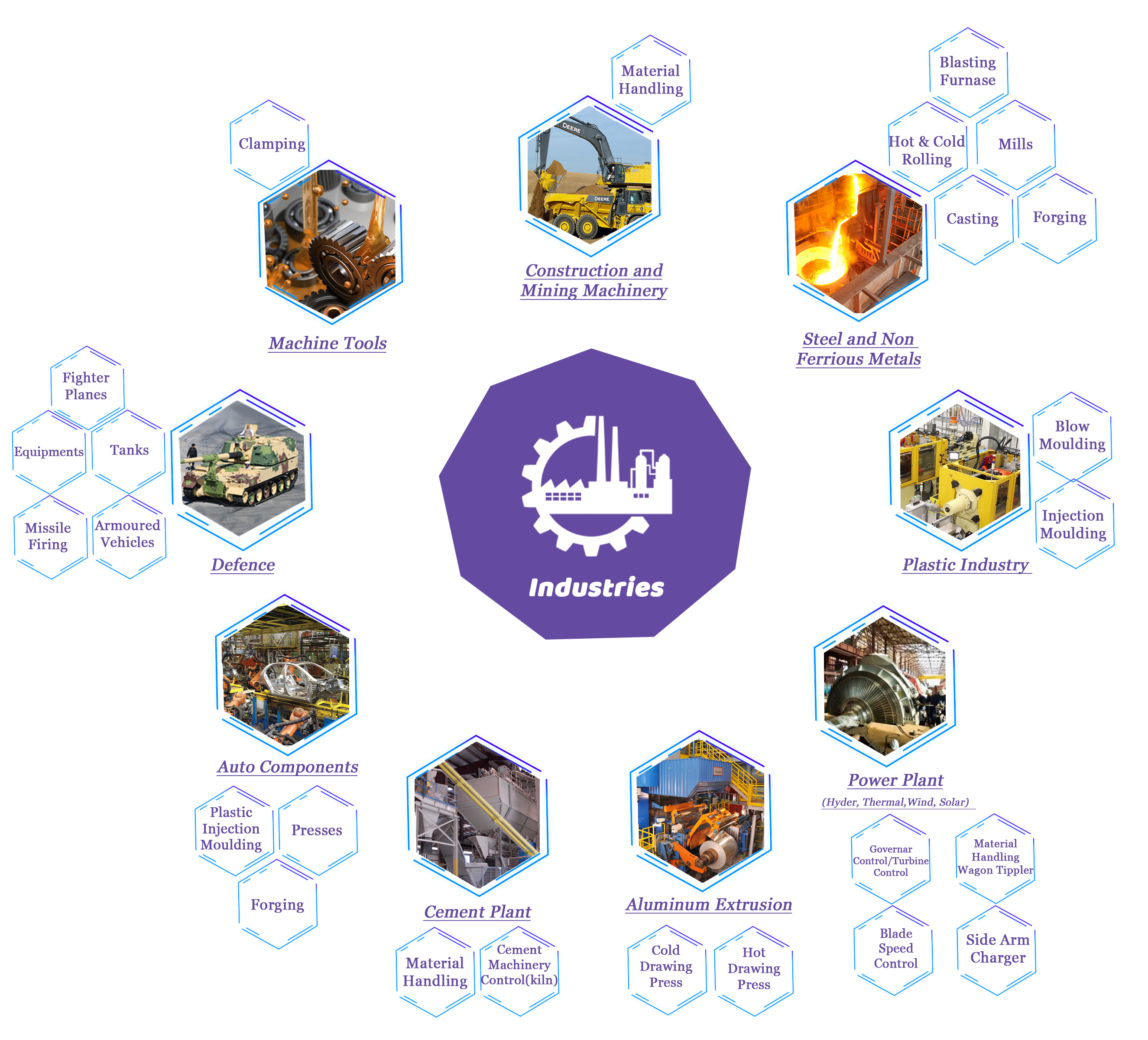Industries where we deliver Industrial oil filtration